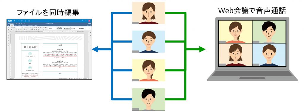 利用例:Web会議中にファイルを同時編集